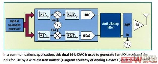 在通信应用中,这款双通道16位DAC用于产生同相(I)和正交(Q)基带信号供无线发射器使用
