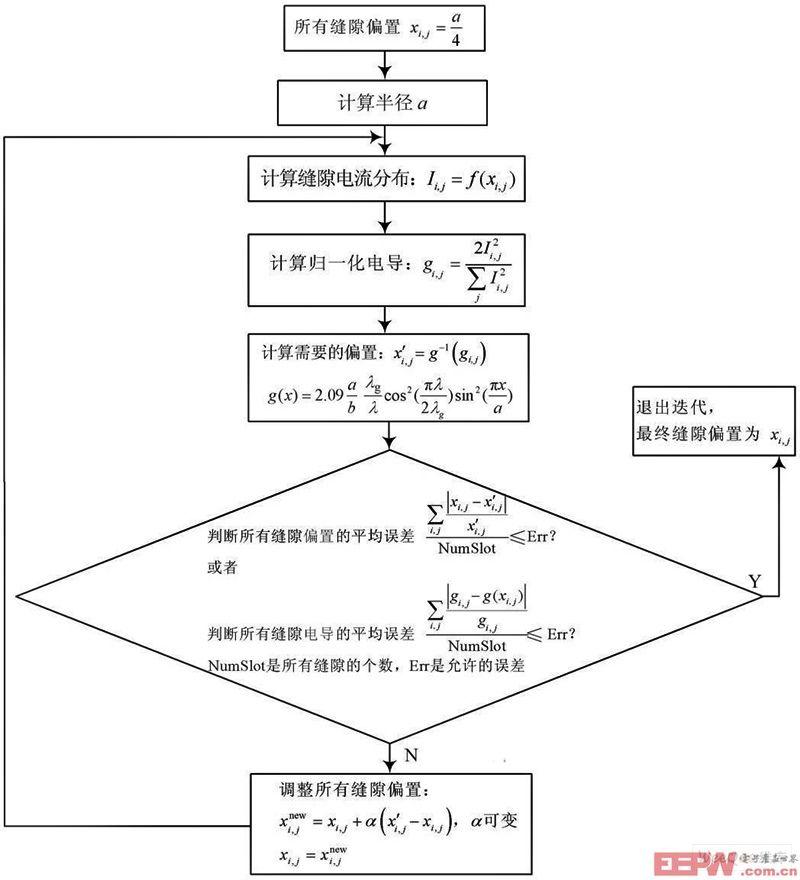计算所有缝隙偏置的流程图