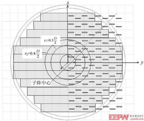 缝隙天线的平面图