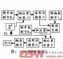 DDS调频信号发生器框图