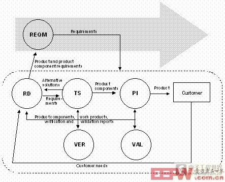 如下方工程过程区域图所示