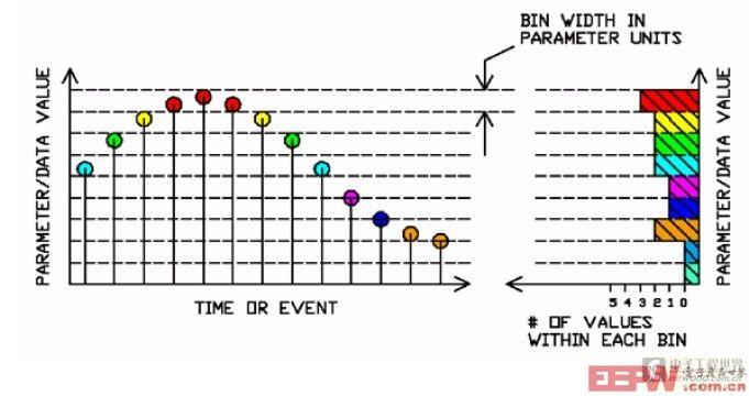 直方图在抖动分析中的应用
