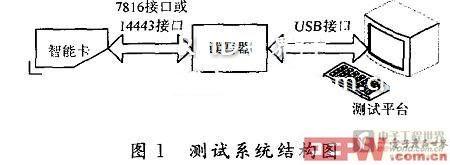 具有测试功能的系统结构