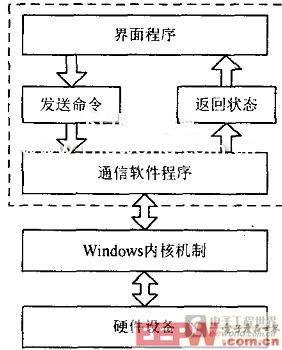 测试平台的软件结构