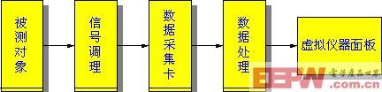 常见的虚拟仪器方案框图