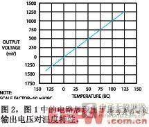 图2展示了电路在各个温度的代表性输出