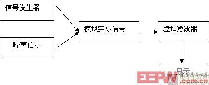 虚拟滤波器去除噪声VI流程图