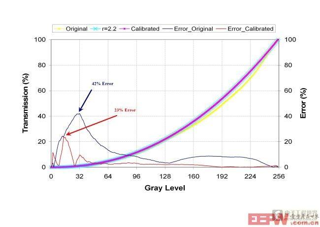 gamma函数_gamma曲线和误差函数.