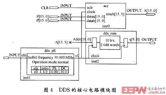 一种基于dds的电路板检测仪信号源设计