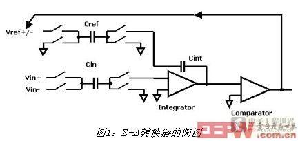 Σ-Δ转换器的简图