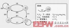 图4:滚球开关的输出波形图。