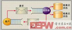 图2:通过发送队列消息进行通信的软件客户和软件服务器。