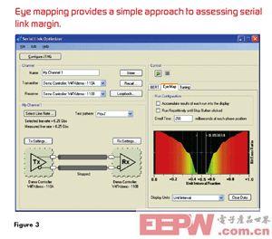 图3:能够测量链路裕度的眼图测试。