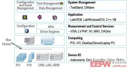 图2:NI公司提供了一套完整的、用于设计自动化测试系统的软硬件解决方案。