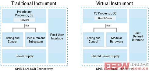 图4:传统仪器和虚拟仪器的构架拥有相似的硬件部分;两个构架间最主要的区别是软件存在于哪里以及用户是否能访问到它。