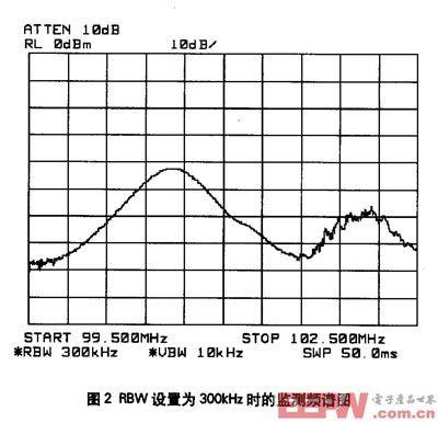 rbw为300khz检测频谱图