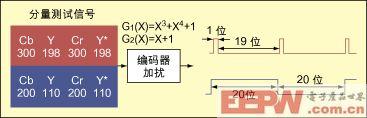 图1:SDI校验场测试信号。