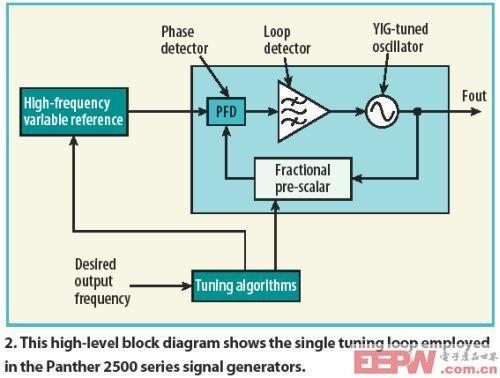 兼具速度和低相位噪声优势的信号发生器