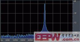 图2:采样信号的波形图。