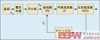 图1:锁相环原理框图。