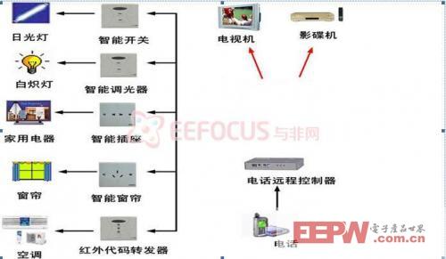 和物联网技术的智能家居控制系统,详细的软硬件架构(原理图,流程图,详图片