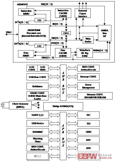 图4.11s3c2410x系统结构图