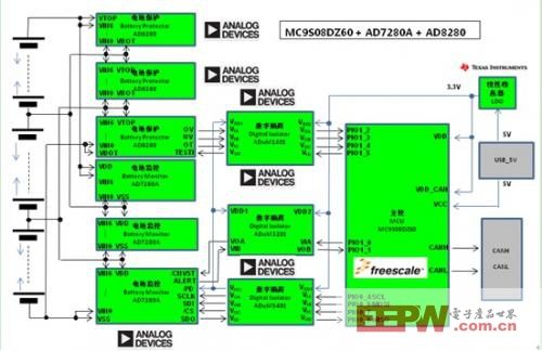 大联大推出 adi,ti 的电动汽车电池管理方案