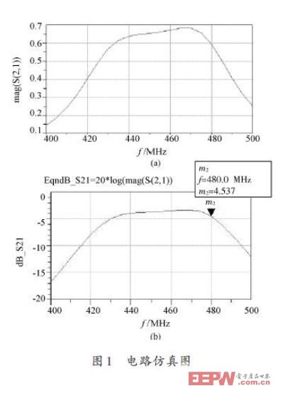 椭圆函数lc带通滤波器的应用设计