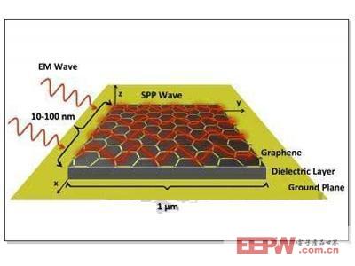 由于石墨烯的特殊能带结构形成特殊导电性