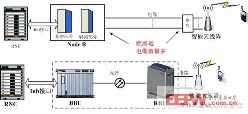 设计应用 > 探讨td分布式基站技术  目前建设3g网络还有一个制式选择
