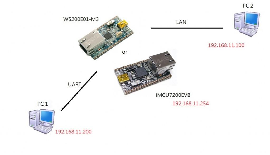 TCP/IP芯片W5200掉电模式实验