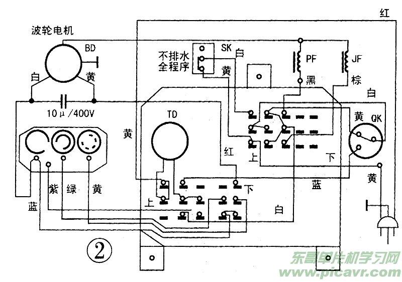 2.当桶内水位到达预定的高度时,水位选择检测器QK内的电触点QK-2断开、QK-3接通,切断了电磁进水阀JF的电源,使其关闭;伺时,QK1,QK3接通;波轮电机BD开始运转,同步微电机也开始运转,为波轮提供准确的正转25秒、反转25秒、停转5秒的步进控制,也为全程序的运行而步进控制,其电流回路为:A2AQK1QK3D1DE后分成两路,即:EE2K2GG1F1BD1和ETD零线。BD1后也分成两路,即:BDl电容器b相绕组零线和BD1a相绕组BD3零线(正转)。25秒后