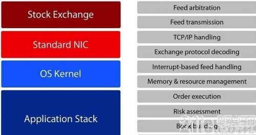 为高性能FPGA平台选择最佳存储器