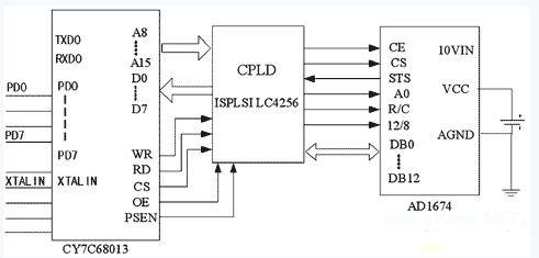 基于CY7C68013芯片高速USB数据采集系统方案设计