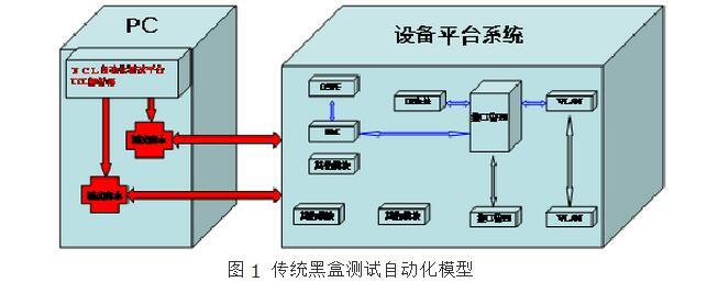 TCL嵌入式测试技术在数通领域的应用