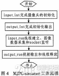 基于ARM11的嵌入式Web监控系统的研究与实现