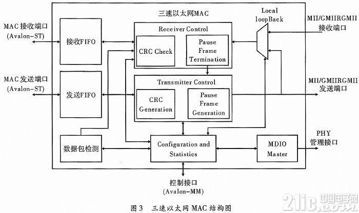 基于Altera FPGA无操作系统的LWIP移植
