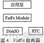 基于ARM的振动信号采集及文件存储系统