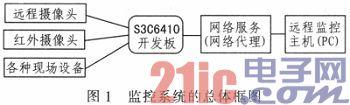 基于ARM11嵌入式远程监控系统的分析与设计