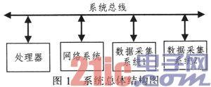 基于ARM-Linux的数据采集和网络传输系统设计