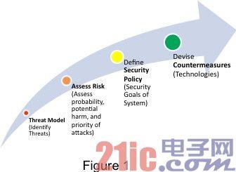"""嵌入式系统""""多大程度的 安全才算安全"""""""