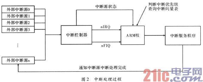 一种基于ARM处理器的异常处理设计与实现