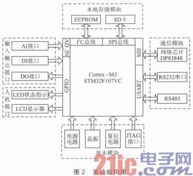 STM32F107VC的嵌入式远程监控终端设计