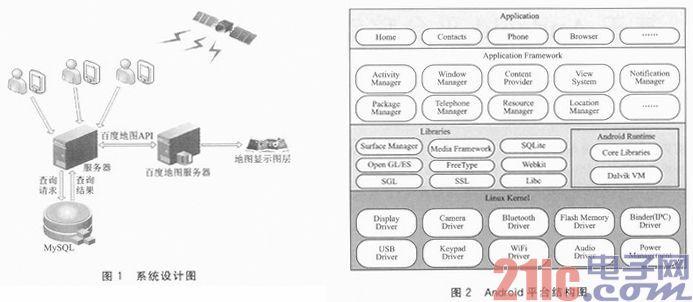 基于Android平台移动导航定位的研究与设计