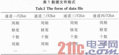 基于Xilinx V5的DDR2数据解析功能实现
