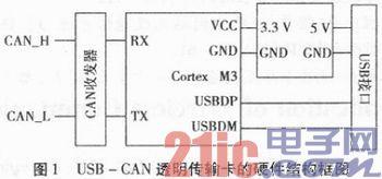 基于ARM Cortex3的低功耗无源USB-CAN透明传输的实现