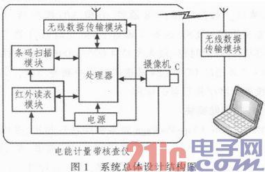电能计量带电核查仪系统的设计