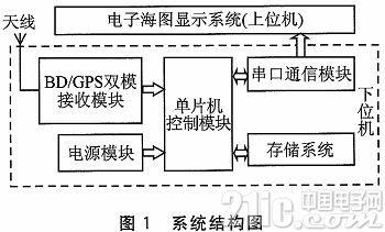 双GPS什么原理_gps定位原理示意图