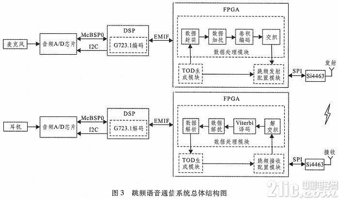 基于FPGA和Si4463的跳频语音通信系统设计与实现