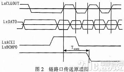 基于TS201的实时图像处理系统链路口通信设计
